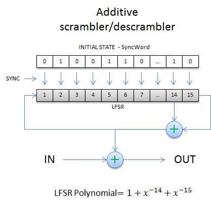 Example of an Additive Scrambler or Descrambler