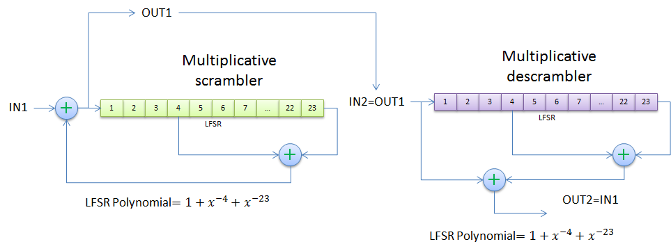 Multiplicative Scrambler and Descrambler