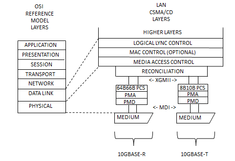 OSI reference model layers - Physical layer