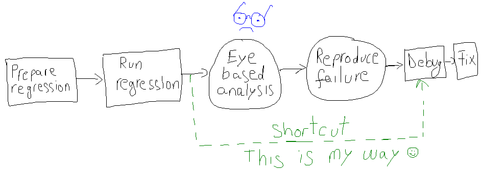 Shortcut in regression flow